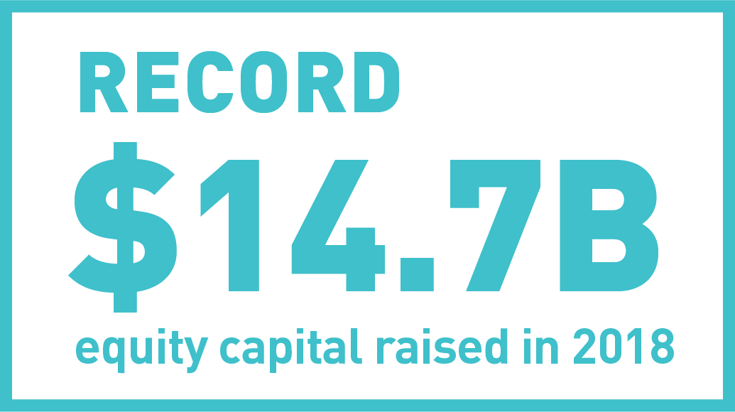 Over $20B raised since 2015 to fund growth and provide liquidity to investors